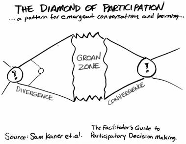 IKM-E in the groaning phase? (From Sam Kaner et al.)