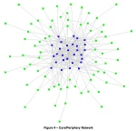 Network mapping and core-periphery (credits: Ross Dawson)