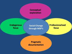 Focus areas for the Change Alliance, around the central idea of social change