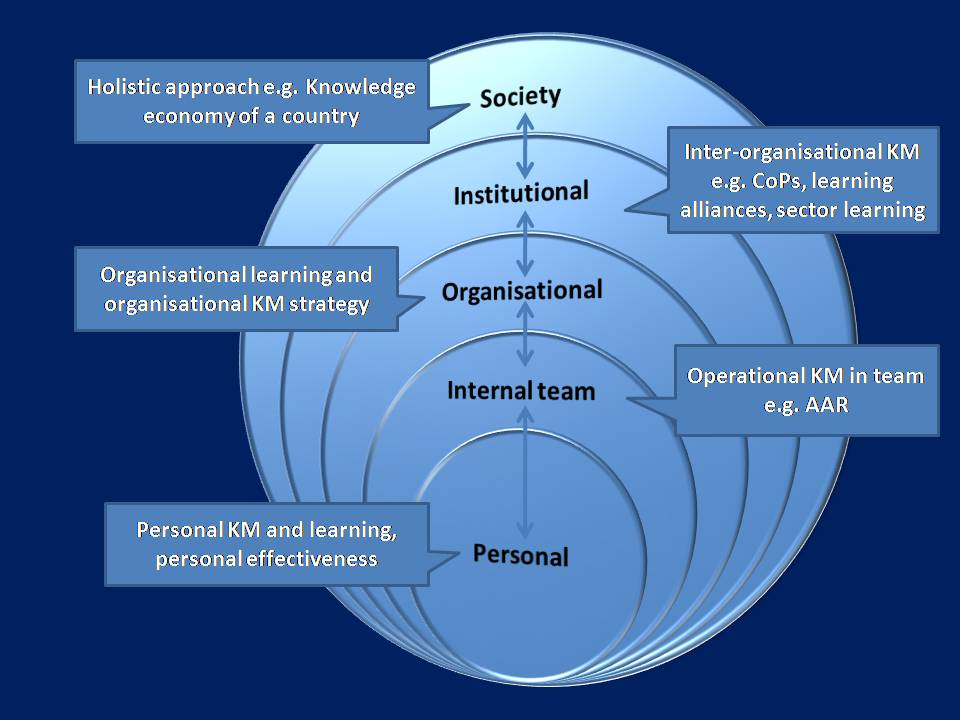 individual reflection on strategic management Strategic management relies heavily on how and why organizational strategies and actions evolve over time in different patterns clearly, the pbl learnings, and issues of inclusive, authentic assessment and feedback can benefit from such process thinking.