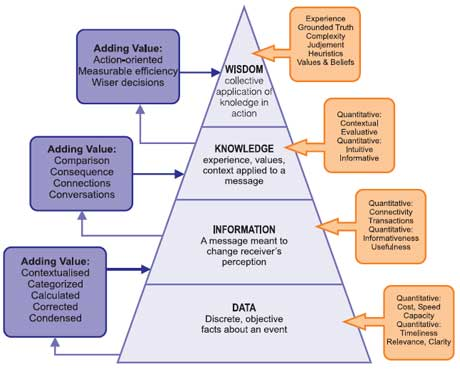 The DIKW pyramid: The starting point of 1000 fallacious KM approaches? (credits: unknown)