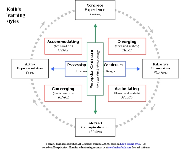 Kolb's experiential learning cycle (graph credits: Businessballs)
