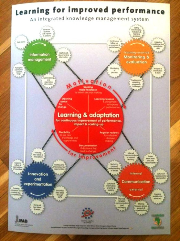 The IFAD learning framework