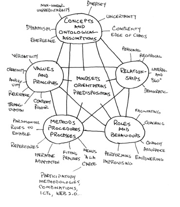 Adaptive pluralism - a useful map to navigate complexity? [Credits: Robert Chambers]