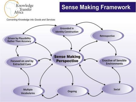 A collective sensemaking framework (by Charles Dhewa)