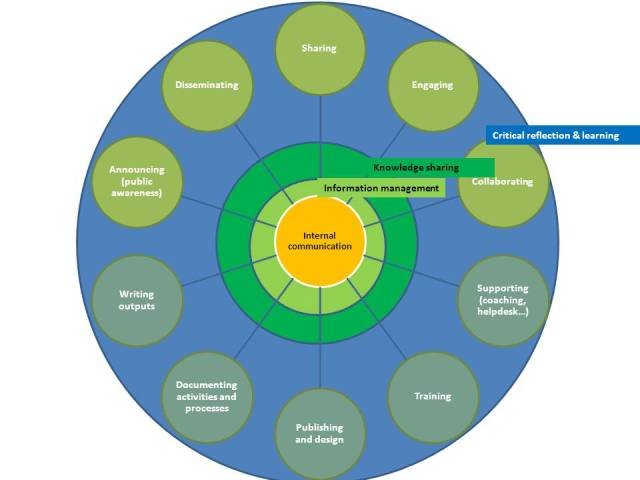 How knowledge management powers communications