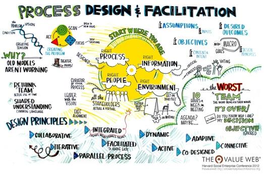Process design is a complex map (Credits: The Value Web)