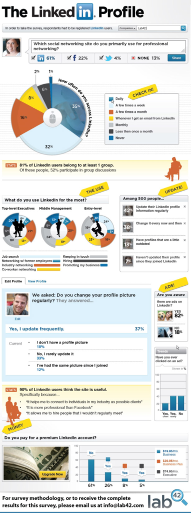 Who uses LinkedIn and how (Source: Lab42)