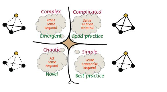 The Cynefin Framework - where complexity is but one possibility