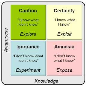 "The Johari window (from Peter Dorrington's article about ""unknown unknowns and risk"")"