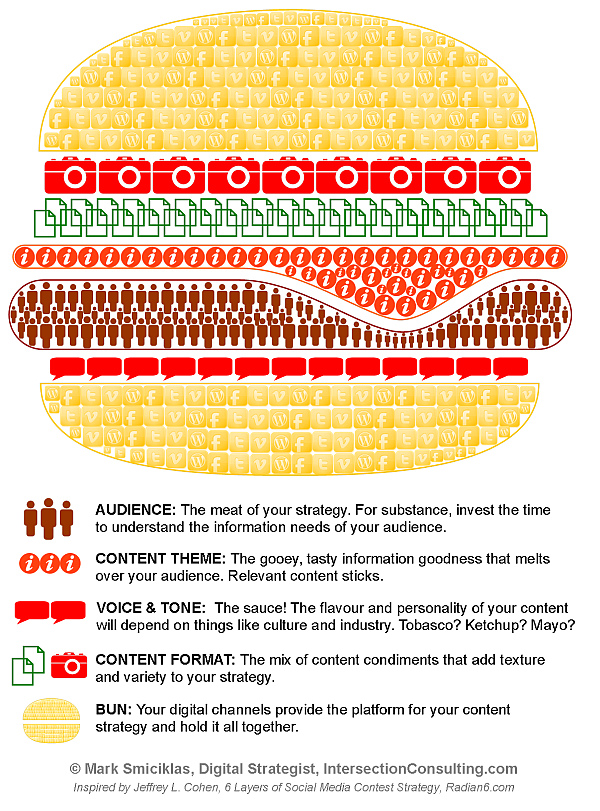 Think carefully about your content strategy (Credits - Raphaelle Ridarch / FlickR)
