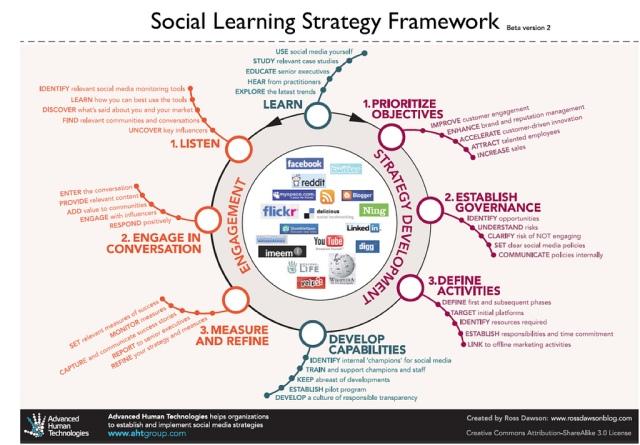 Social learning strategy framework (Credits - Jay Cross)