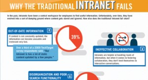 Traditional intranets fail (Credits - Teale & Shapcott)