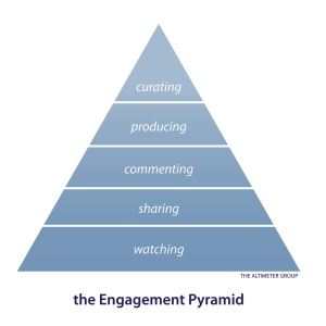The engagement pyramid (credits - FogFish)