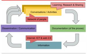 Jaap Pel's KM Framework