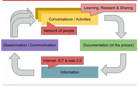 Jaap Pels's KM framework