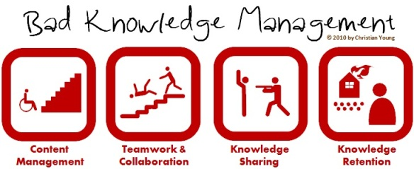 Bad knowledge management (Credits: Christian Young)